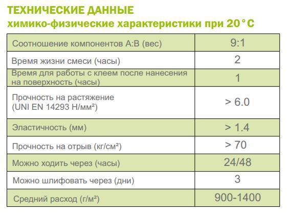 Технические данные Vermeister Zero%